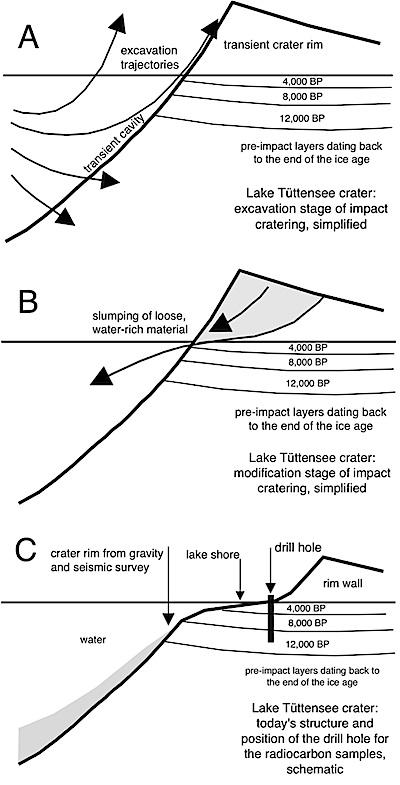 Kraterbildung1 3