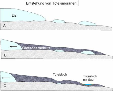 formation-of-dead-ice-depressions
