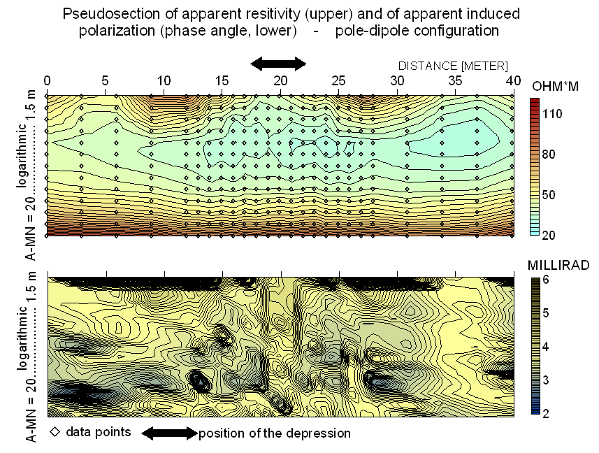 resistivity and induced polarization pseudosections, electrical imaging of the active rock liquefaction depression, Chiemgau impact