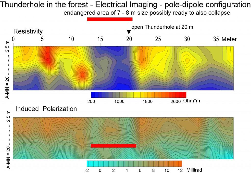 geoelectric pseudosections across thunderhole Chiemgau impact
